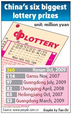 China's six biggest lottery prizes